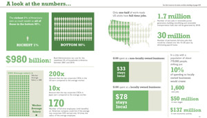 Equitable Economy Info Graphic