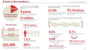 Ending Poverty Info Graphic